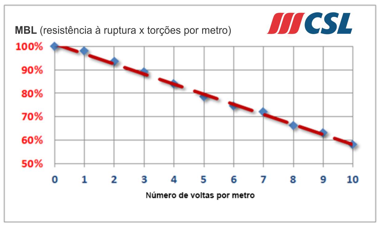 resistência a ruptura versus torções por metro cabos trançados